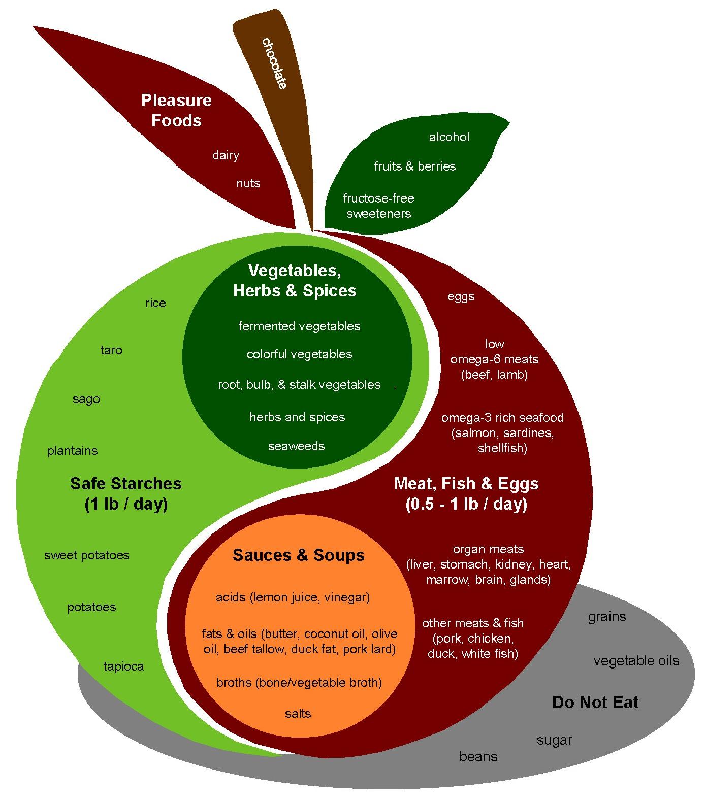 Paleo Diet Plate